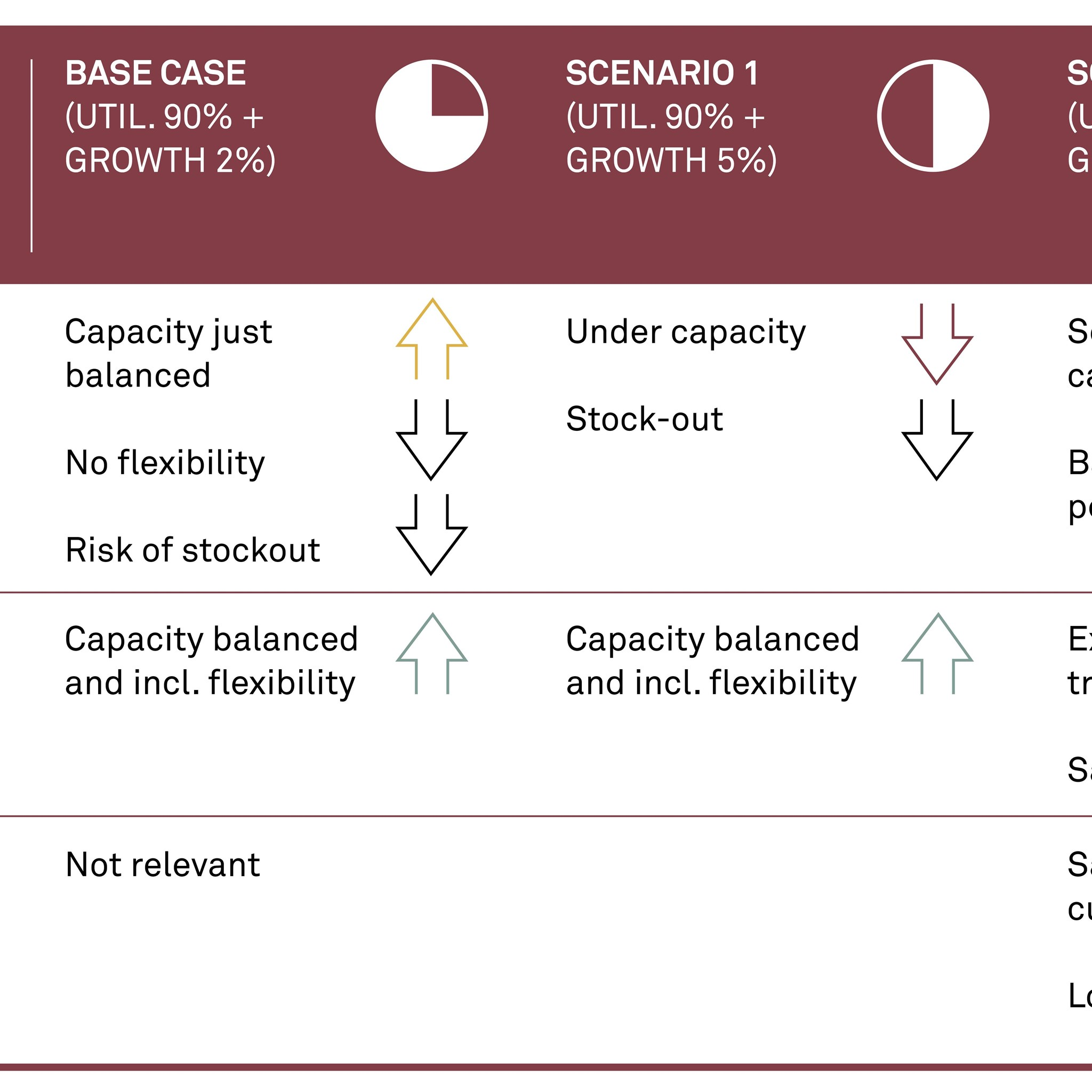 Risk and impact matrix in scenario planning