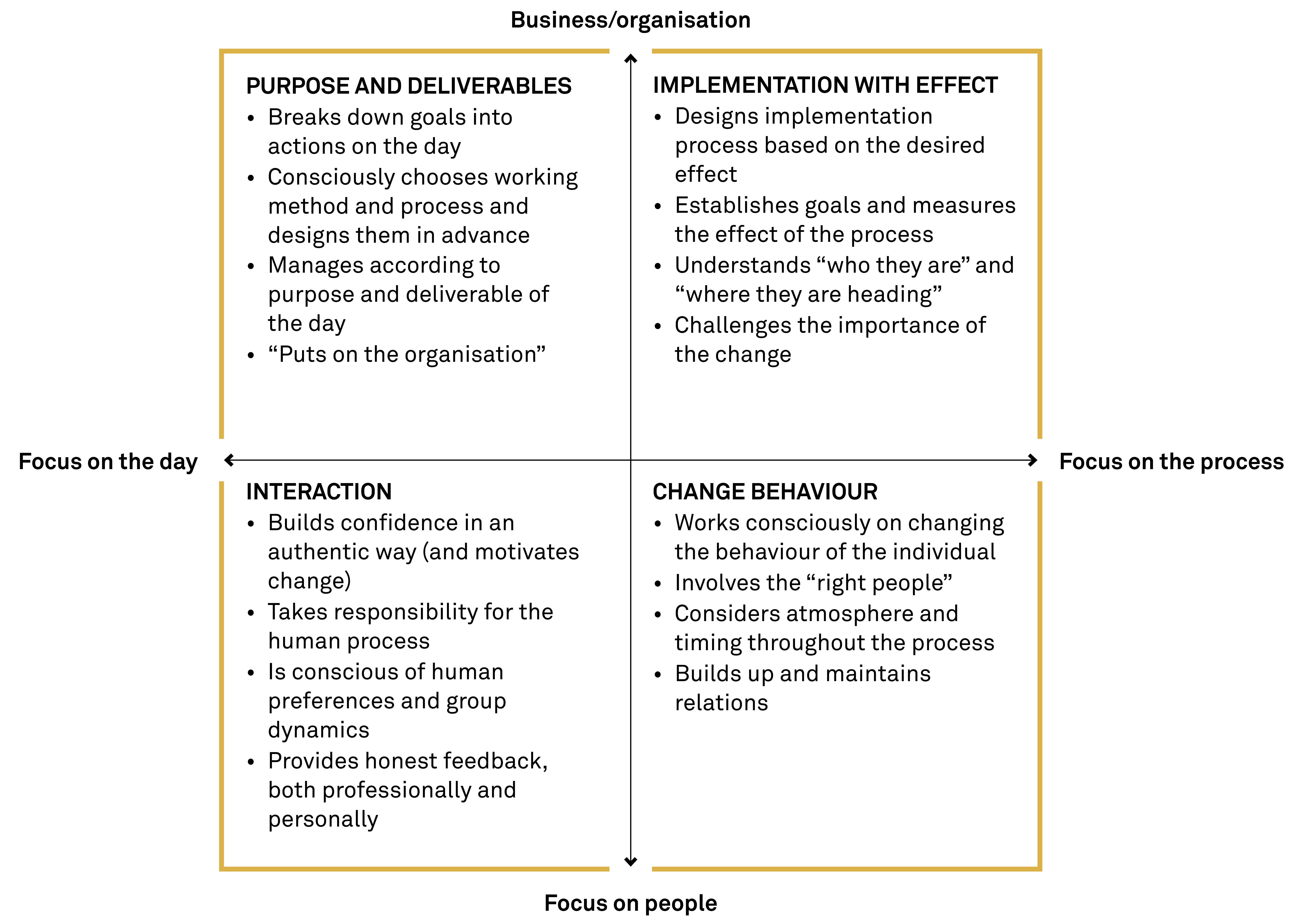 Realization of the project by the consulting agency: main stages and mechanism of implementation