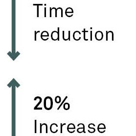 Lead time reduction end-to-end optimisation