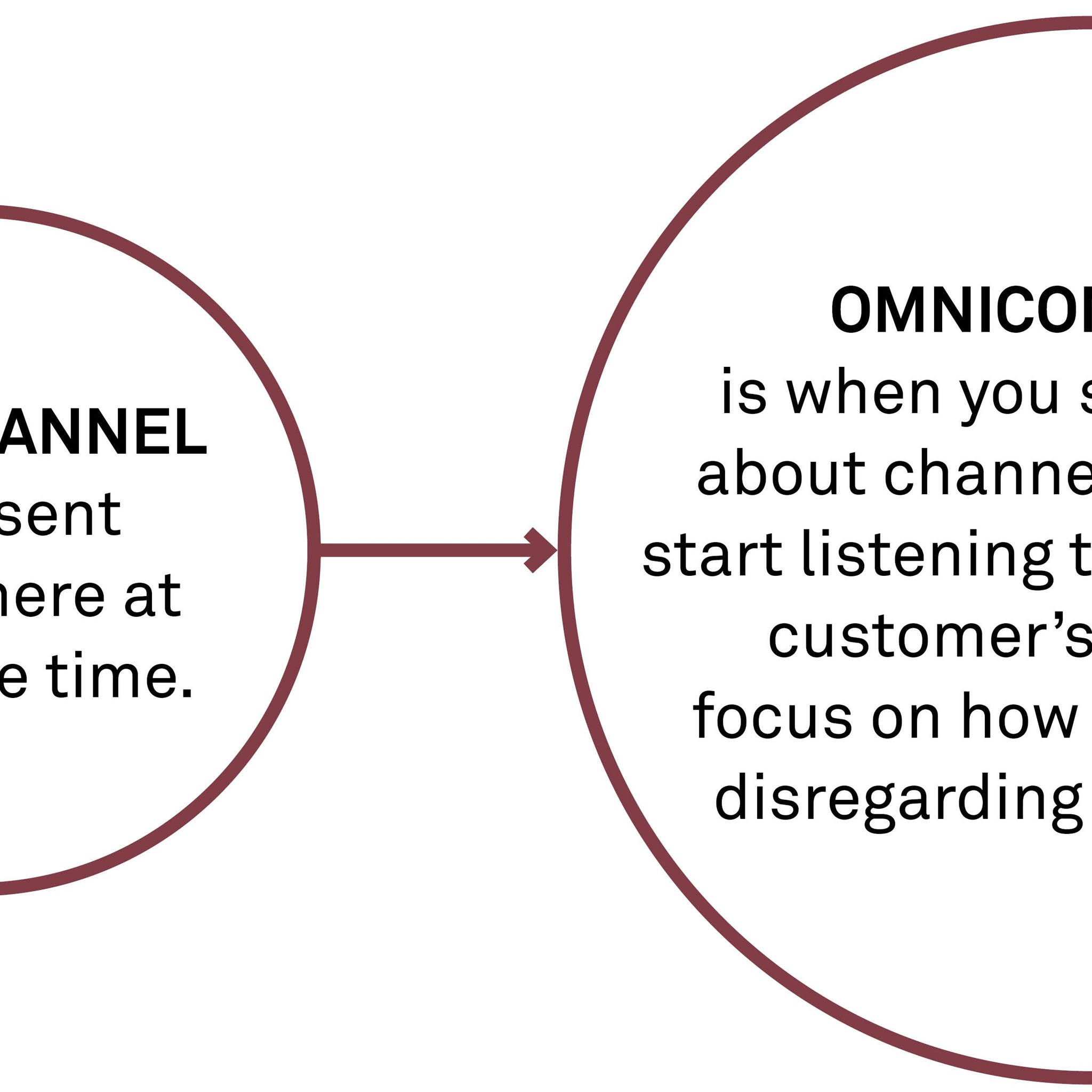 Going from omnichannel to omnicommerce