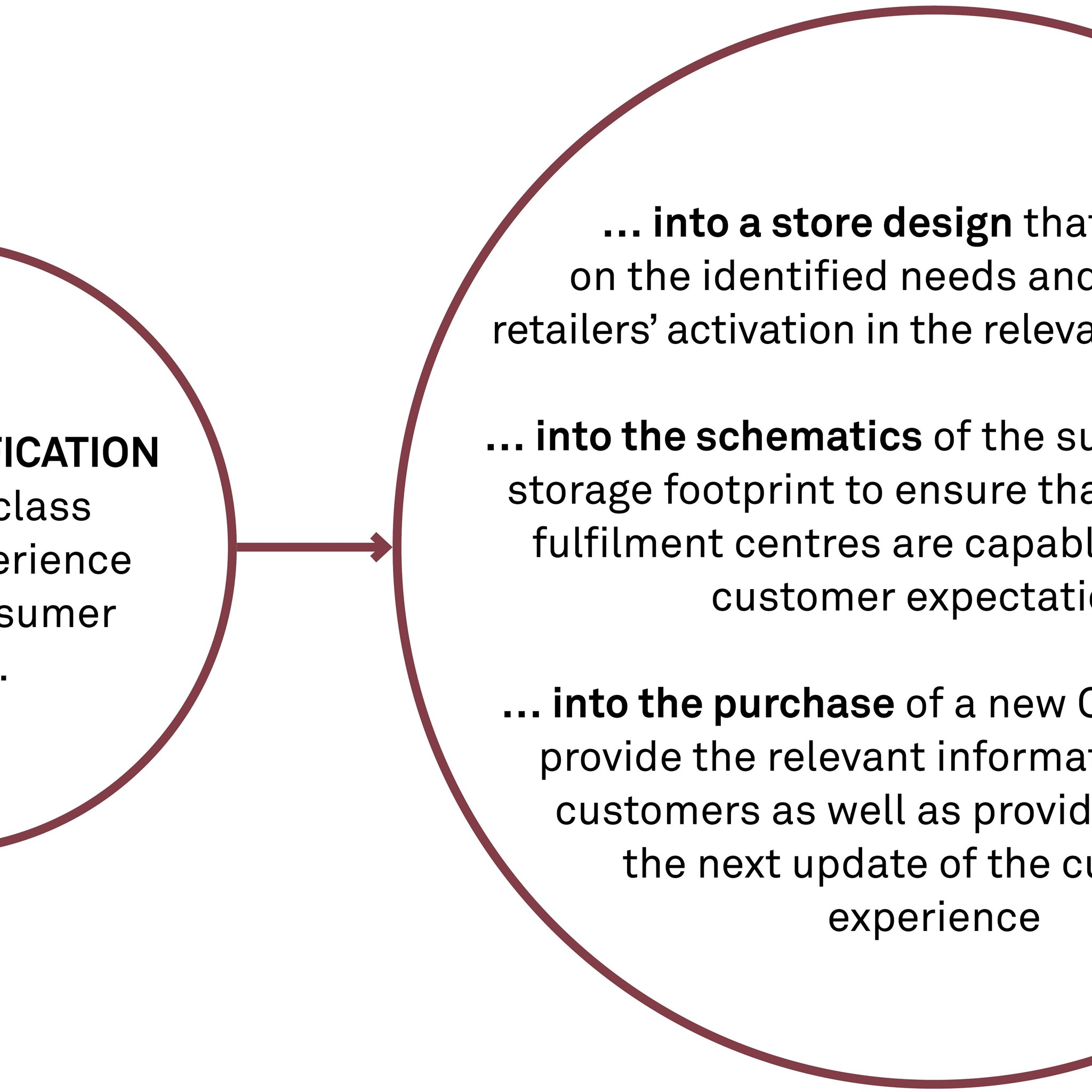 Design specification for a world-class customer experience