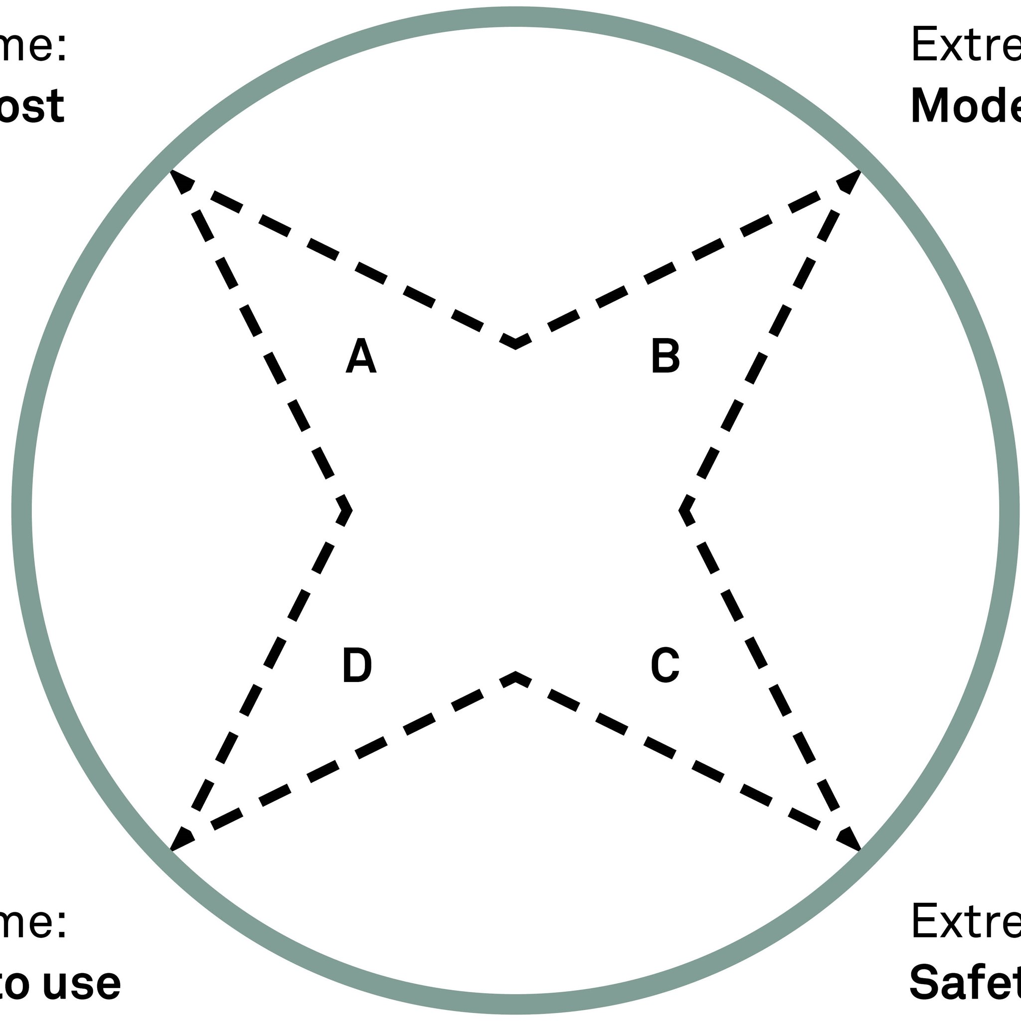 The method: Design for Extreme