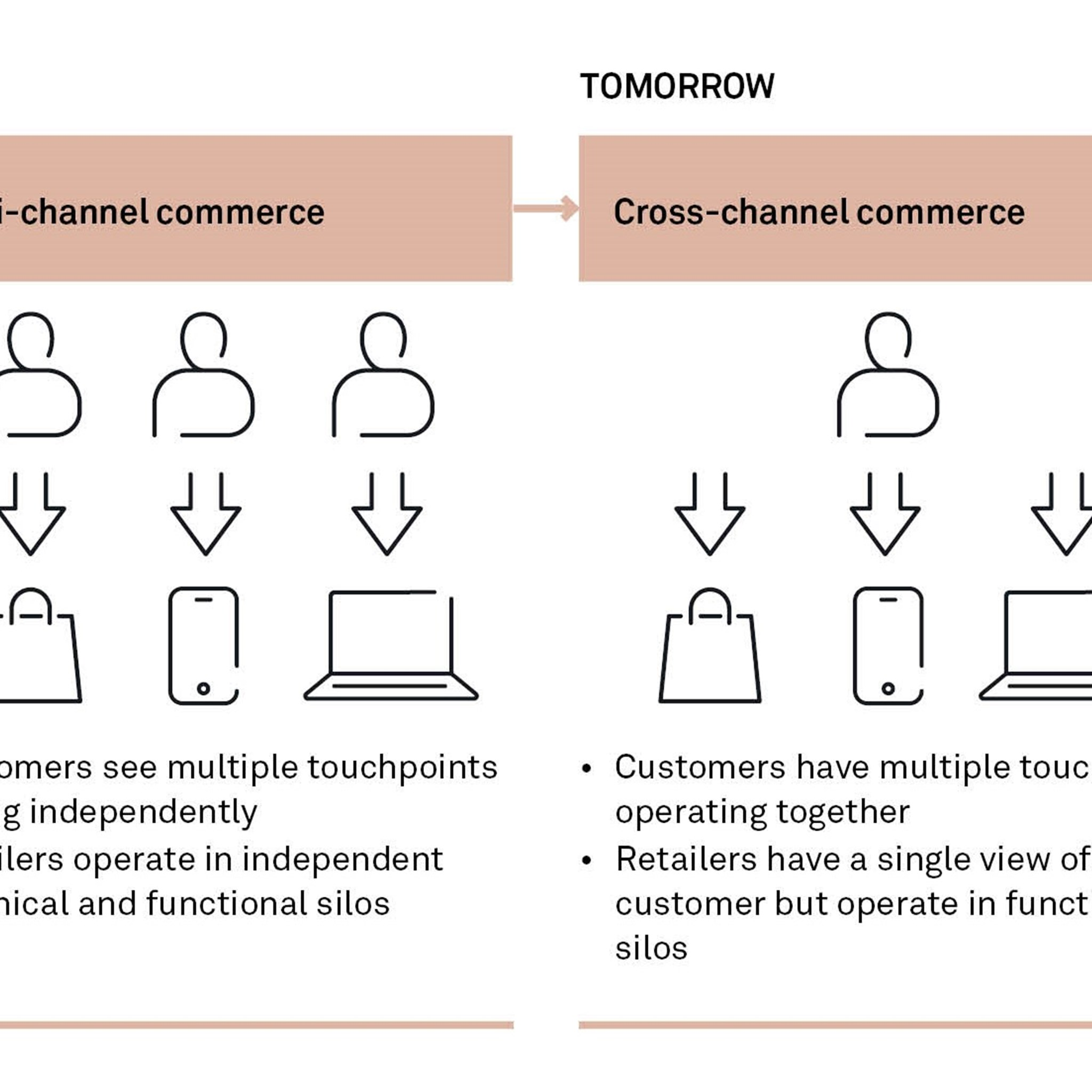 Going from multi-channel to omnichannel