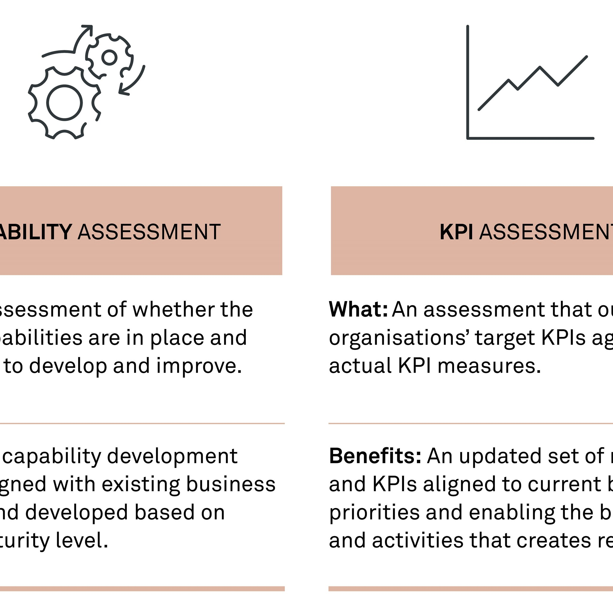 The four areas that we assess based on best practice, customer experience and innovative thinking