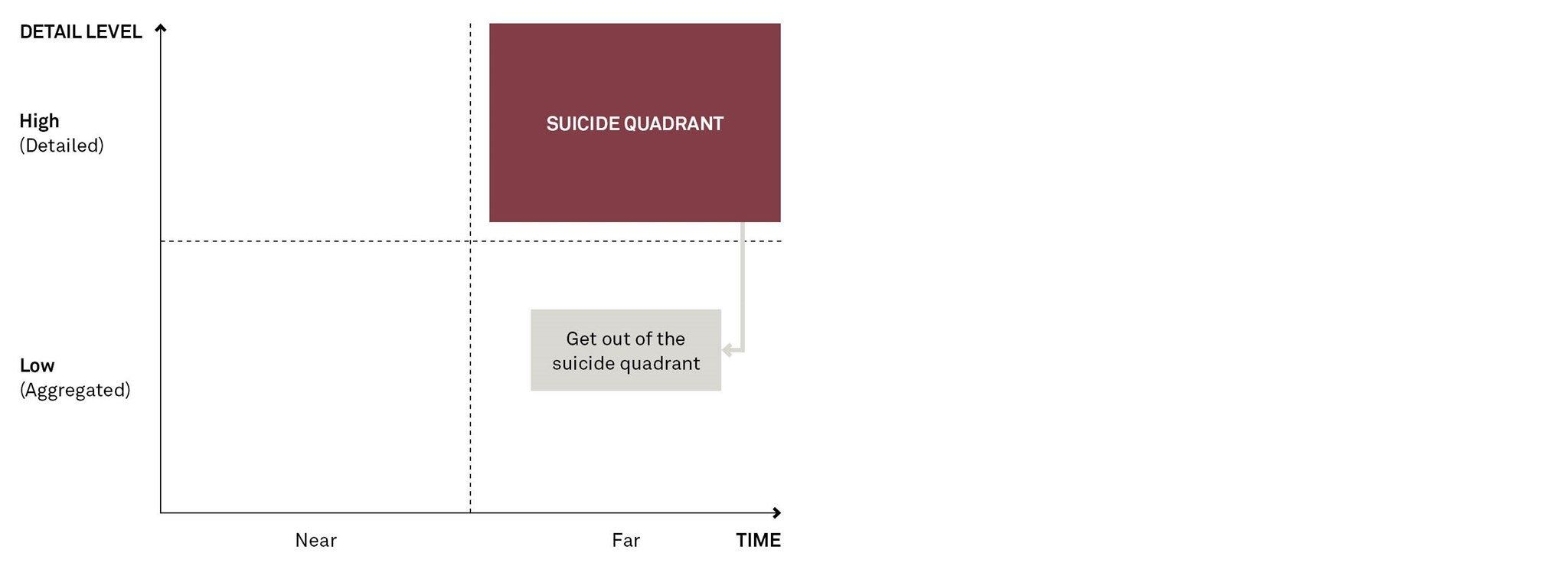 The suicide quadrant