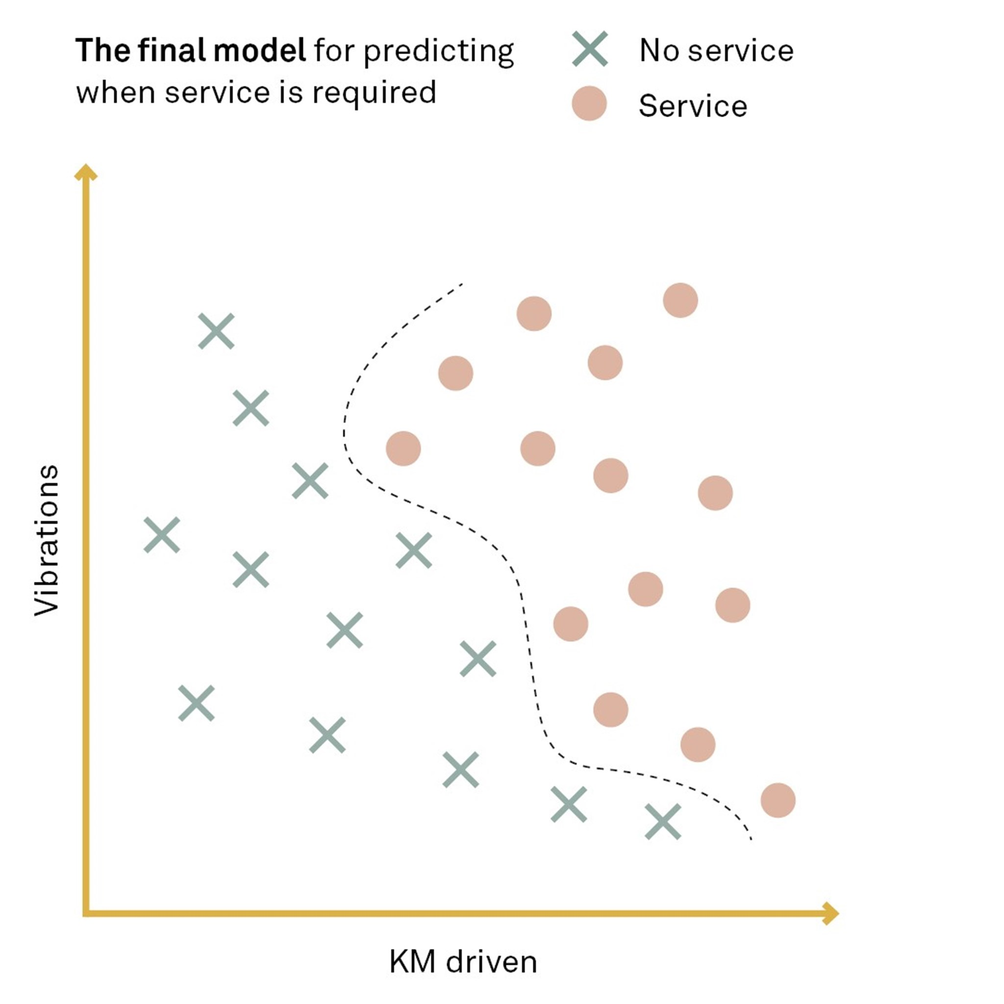 The final model for predicting when service is required