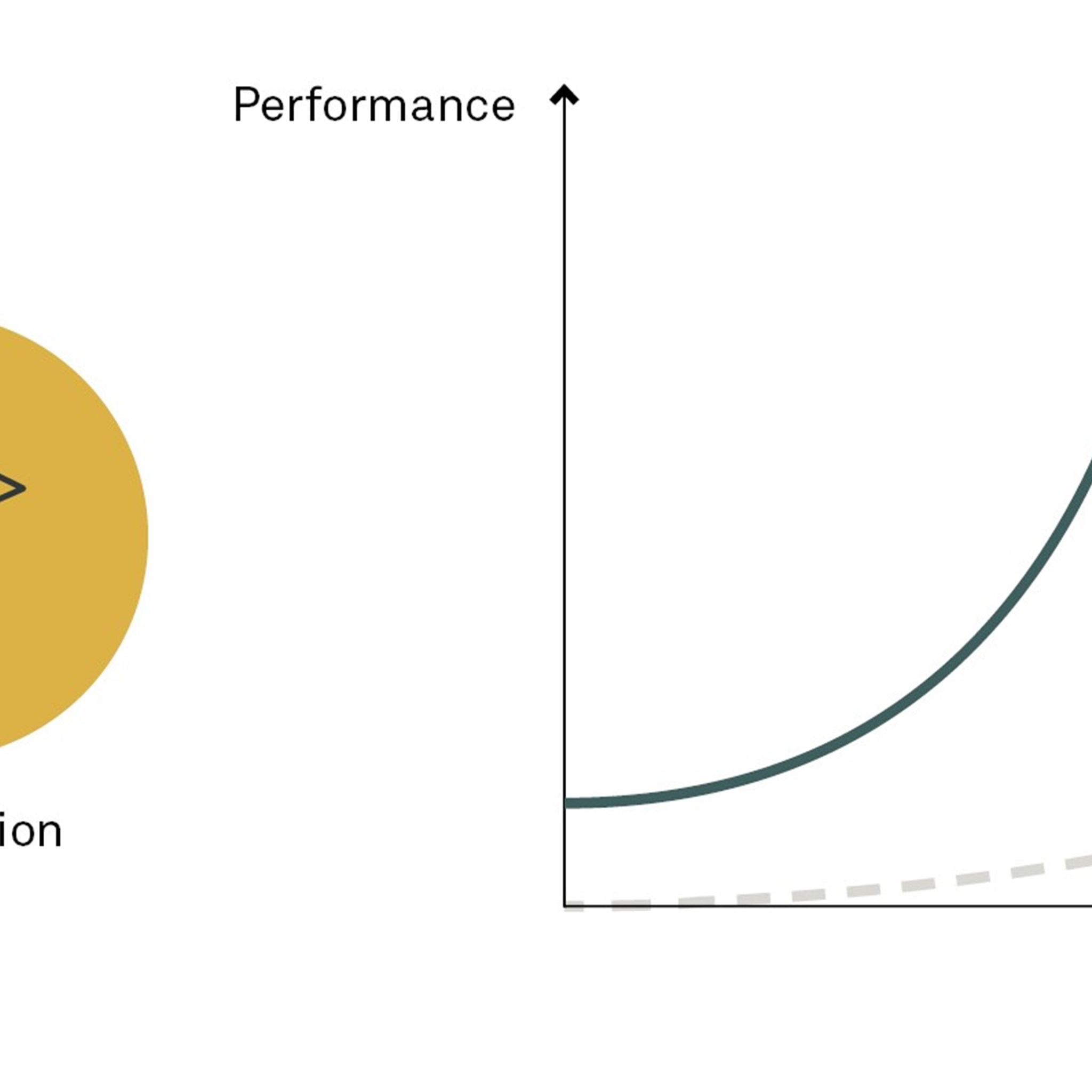 Performance shaping factors in onboarding