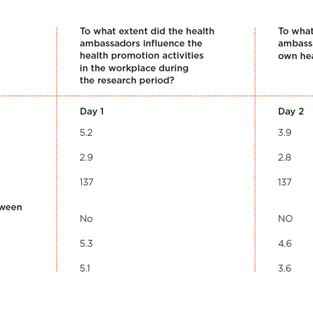 Health ambassador influences – survey with employees