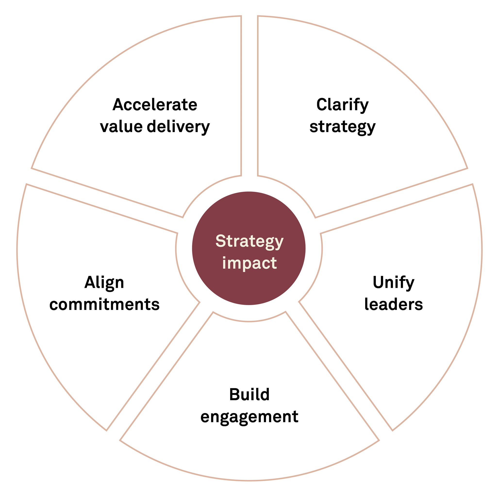 Defining the strategy implementation model.