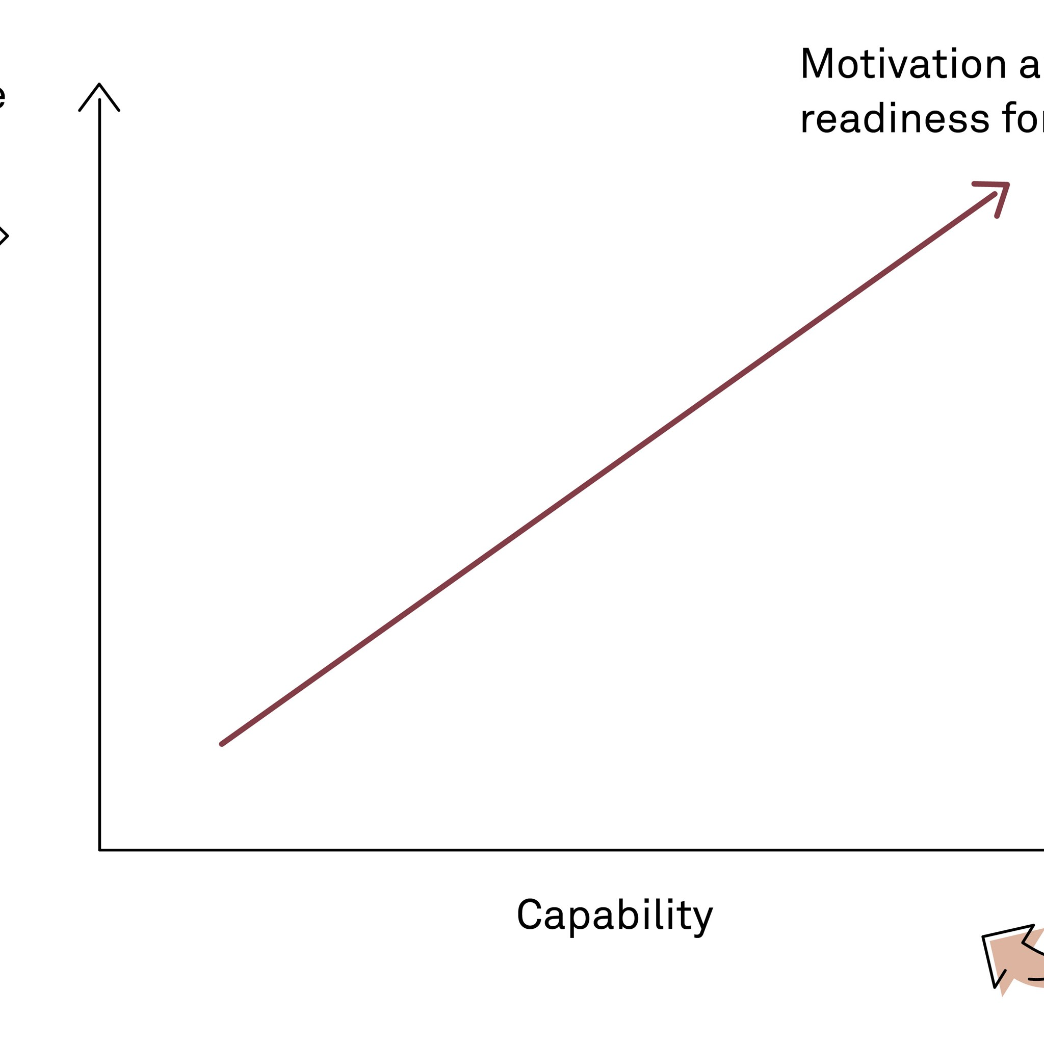 Motivation and readiness for change require a sense of purpose and capability.