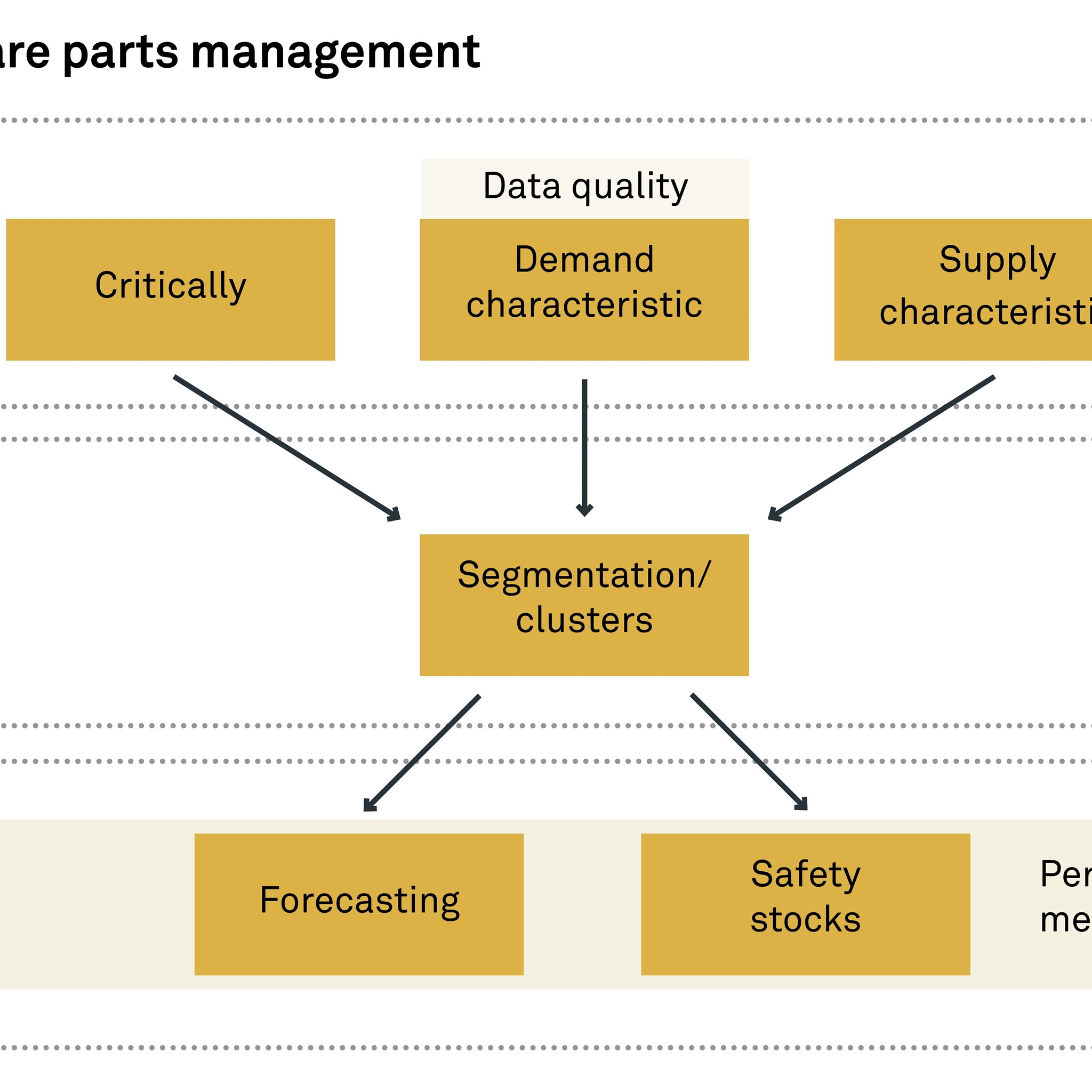 A structured method to manage the demand for spare parts.