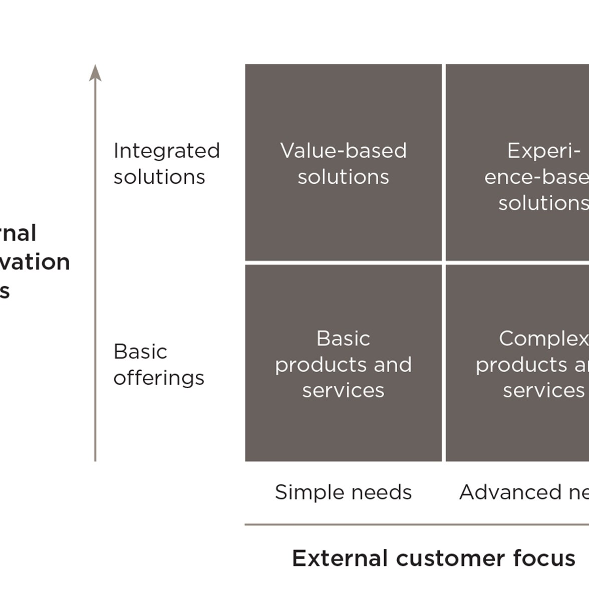 Customer and innovation focus matrix