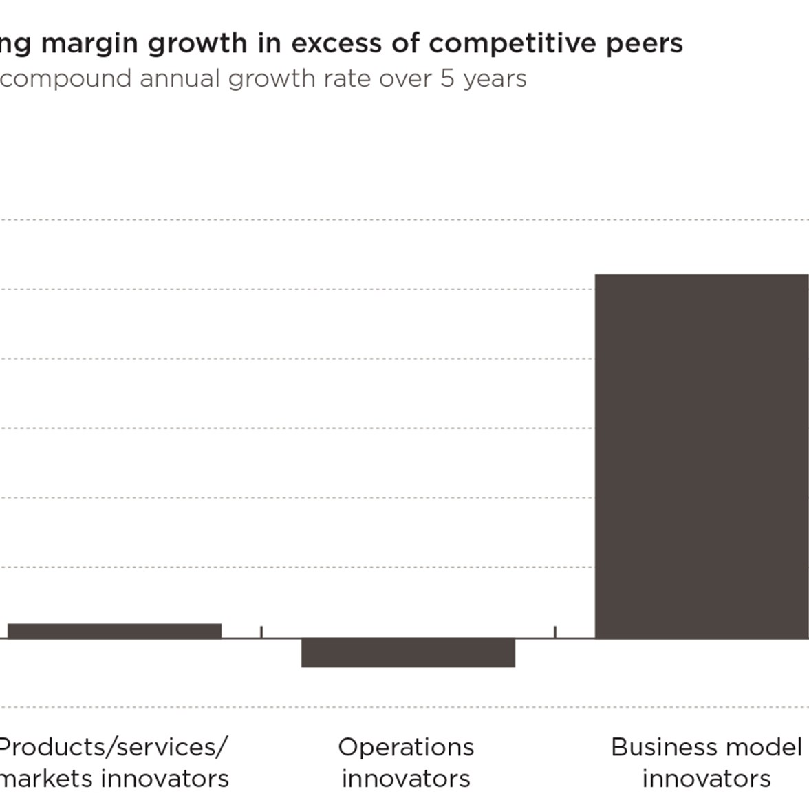 Business model innovation outperforms other types of innovation