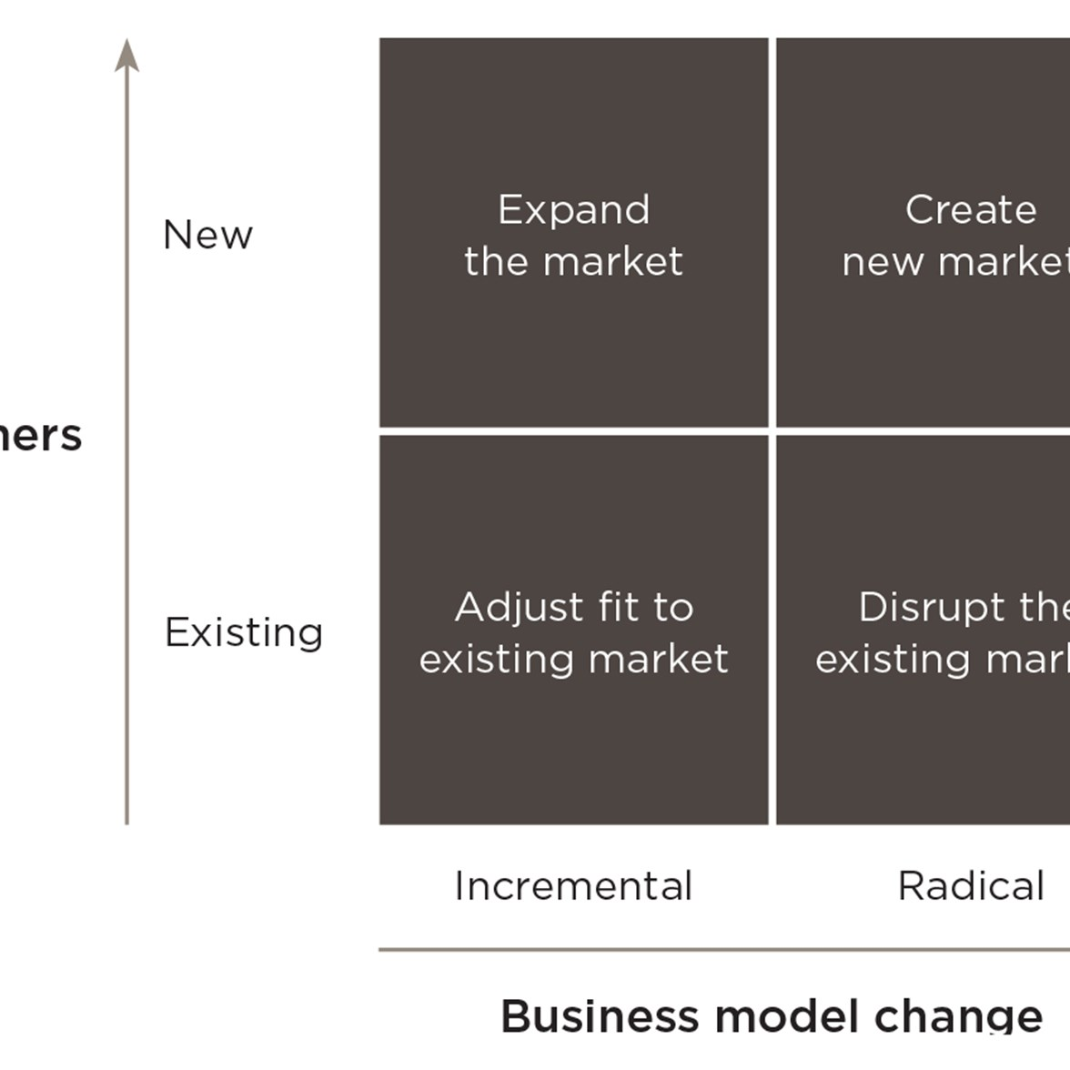 ypology of business model innovation opportunities