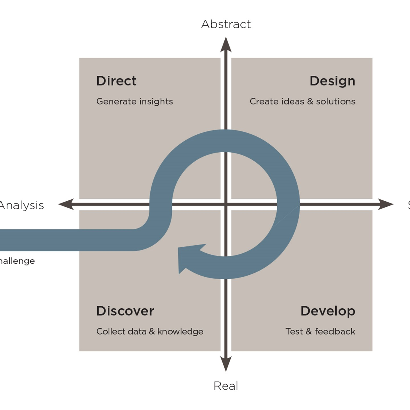 The framework for discovery-driven innovation