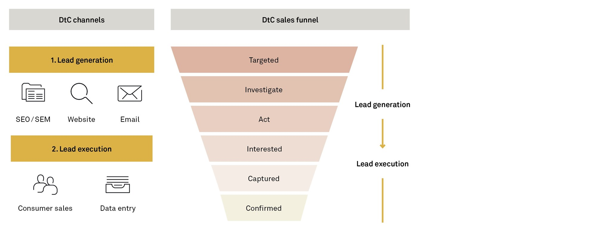 Direct-to-consumer channels and sales funnel