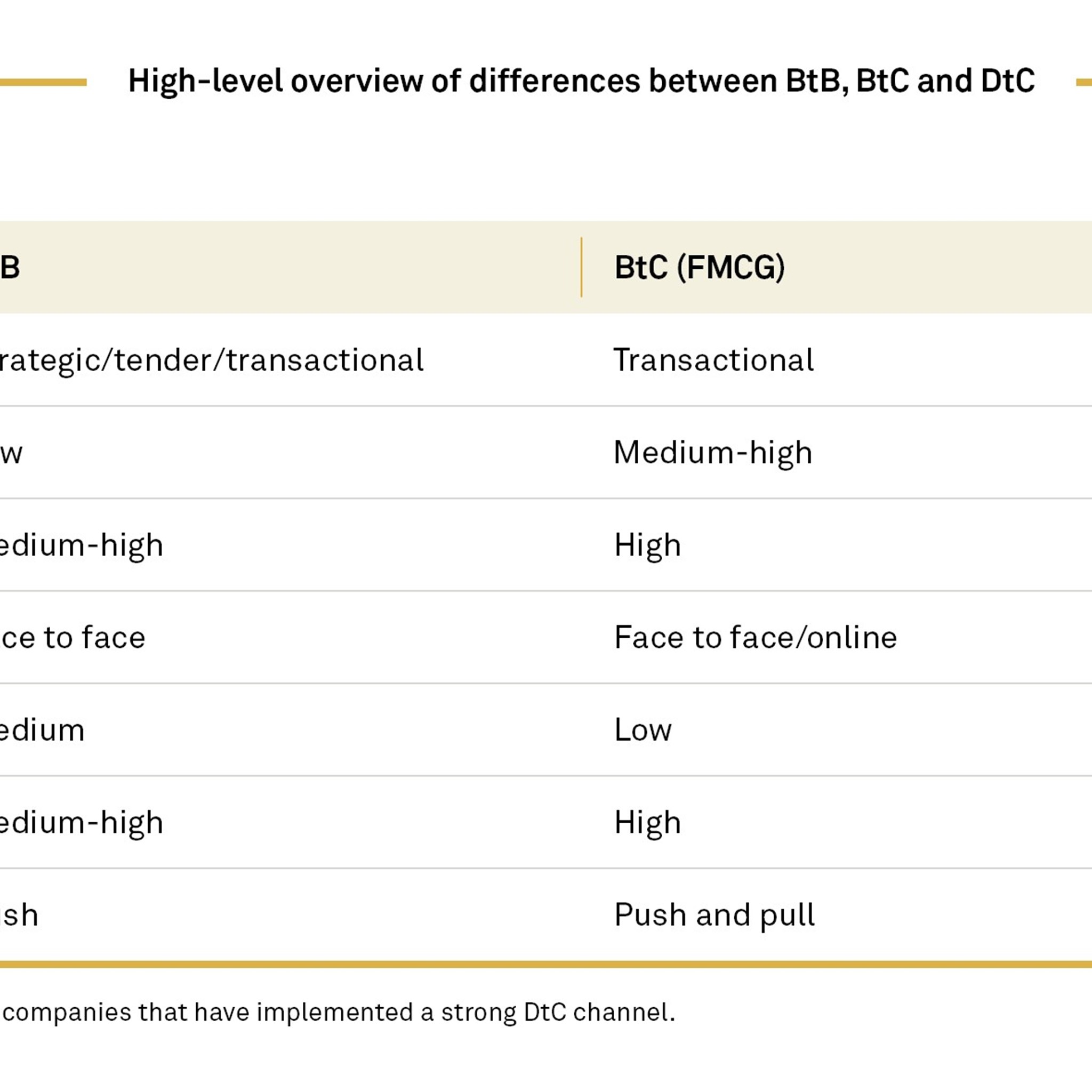 High-level overview of differences between BtB, BtC and DtC