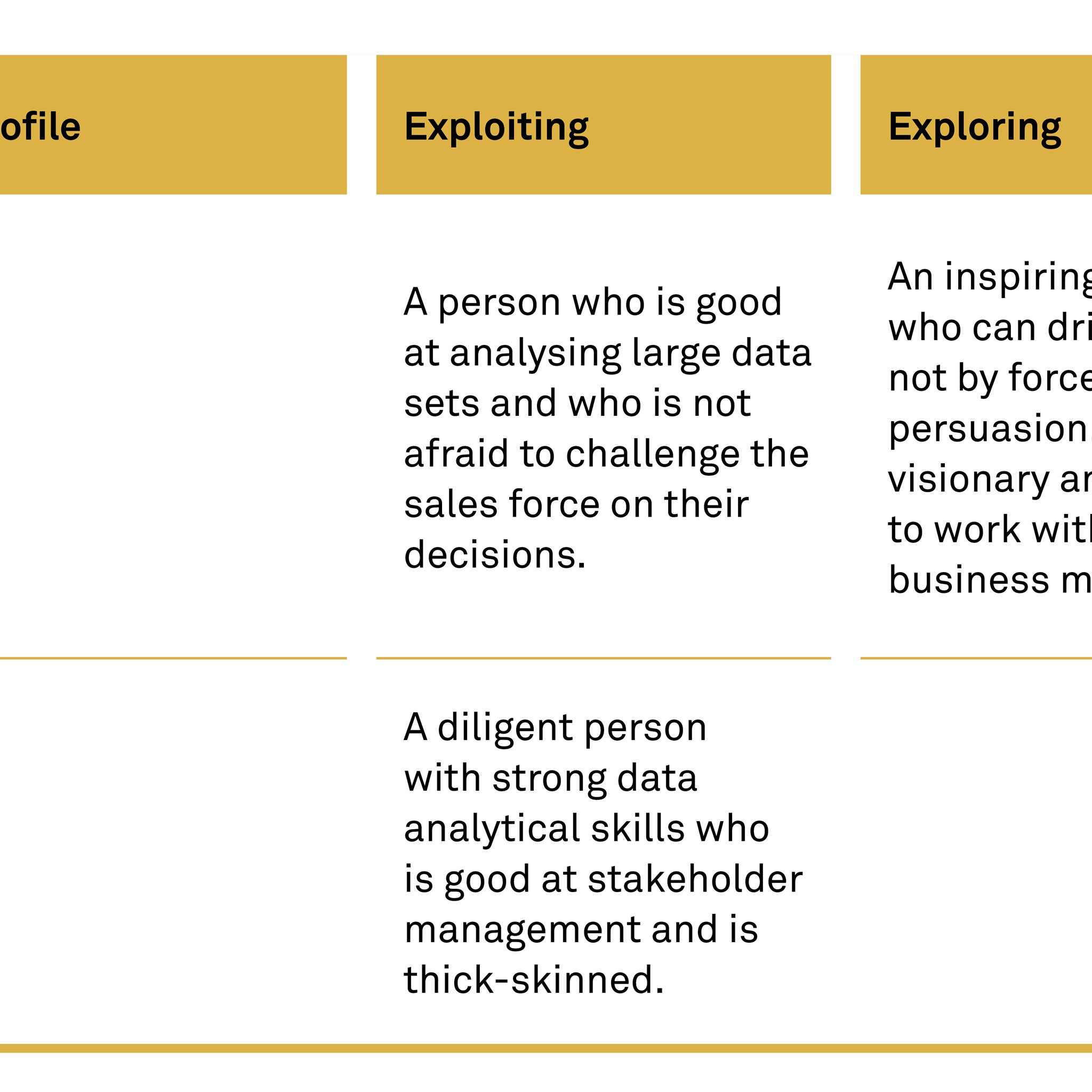 Employee profile, Exploiting and Exploring