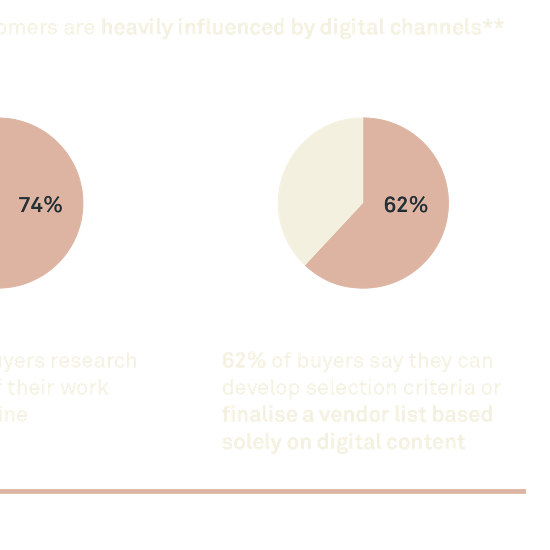 Customers are heavily influenced by digital channels