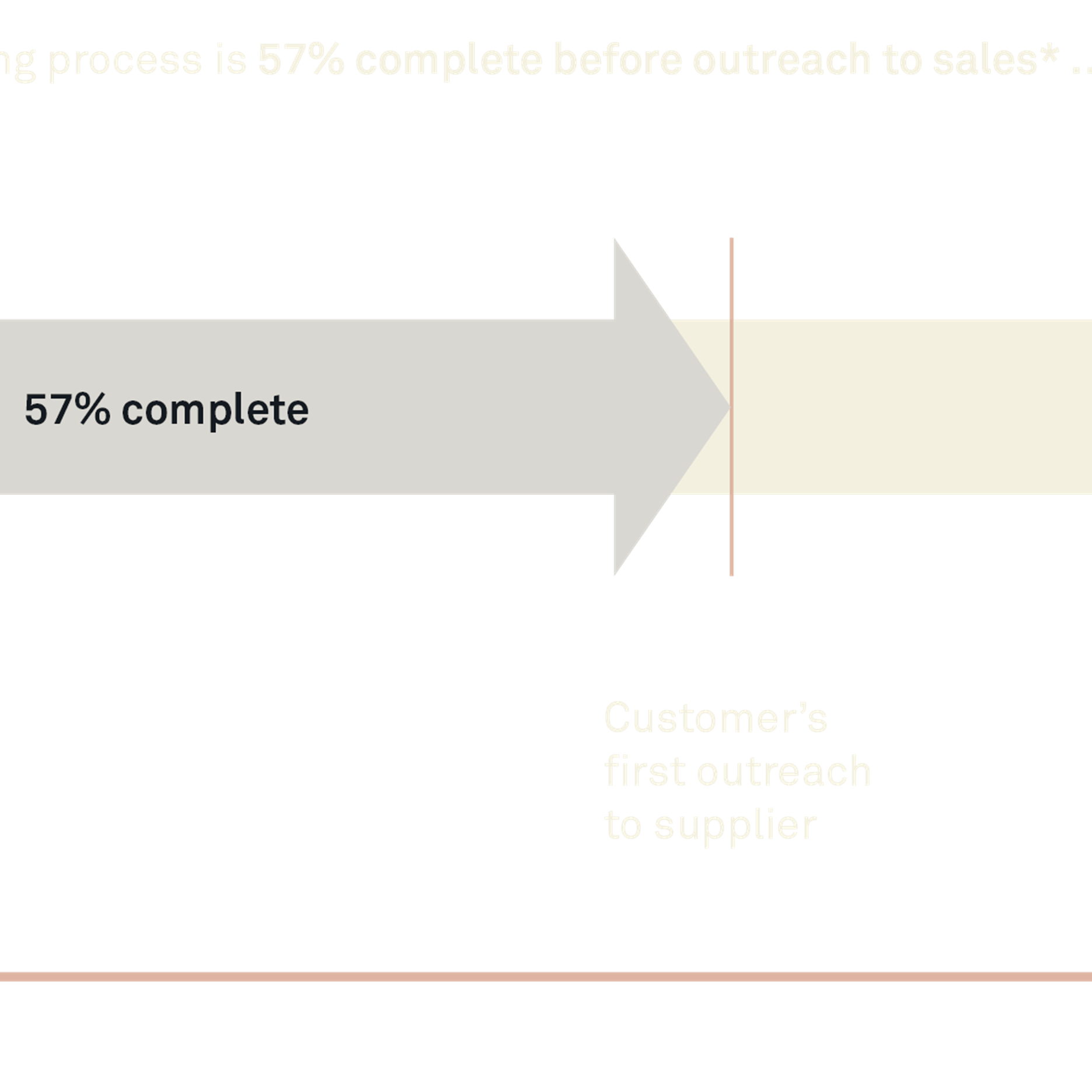 Customers buying process is 57 percent complete before outreach to sales