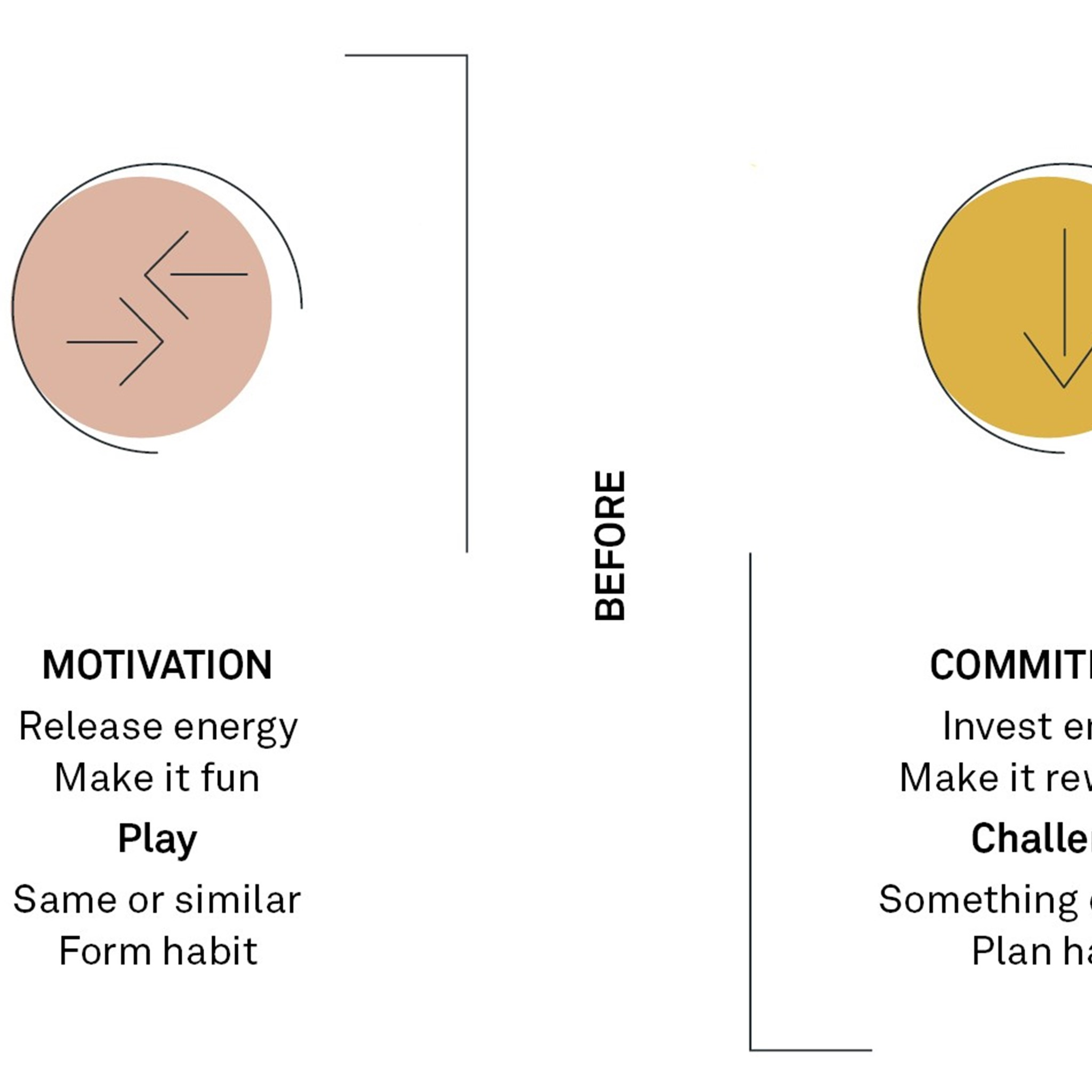 A brain-friendly approach to focusing  on benefits in agile transformations