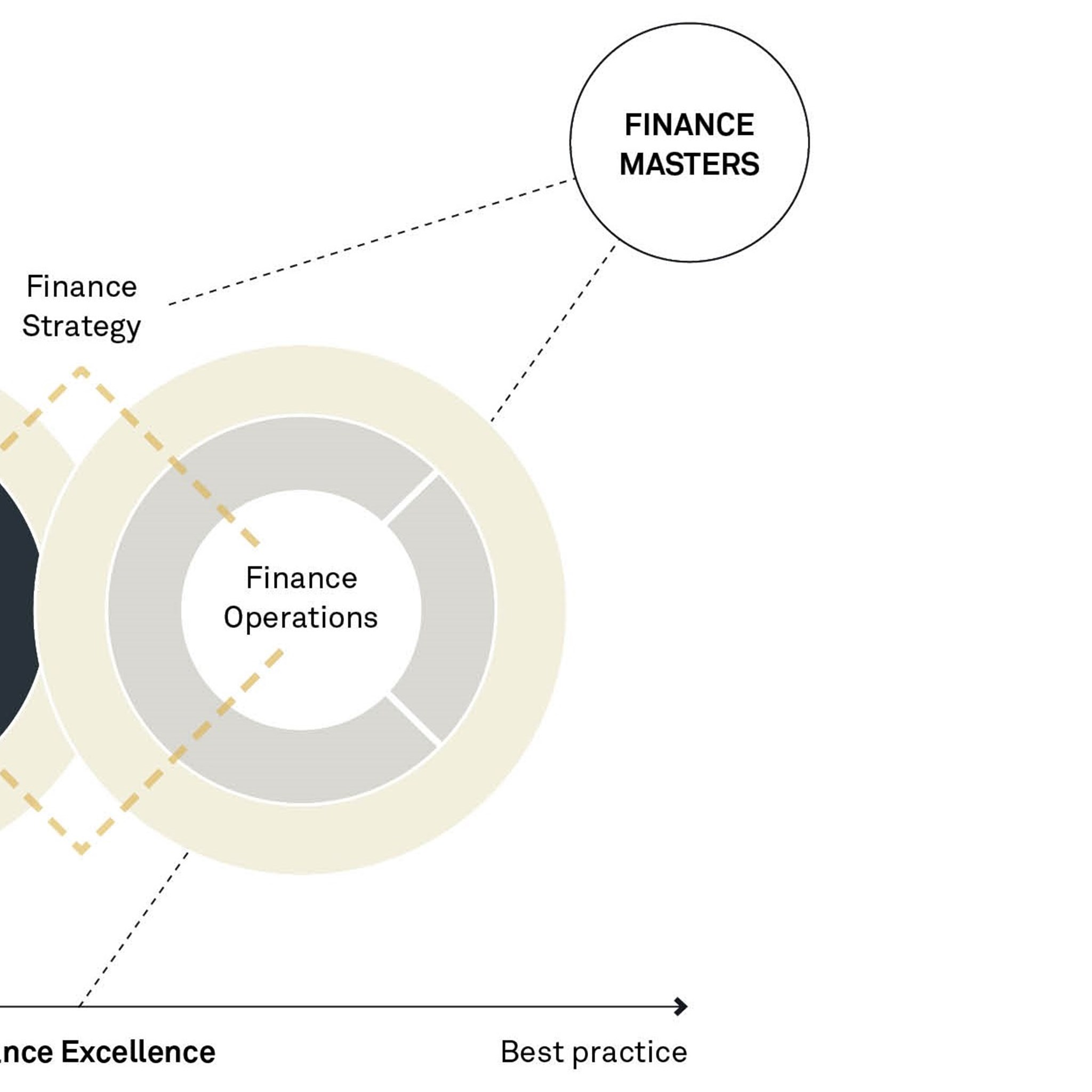 The finance strategy dictates the roadmap