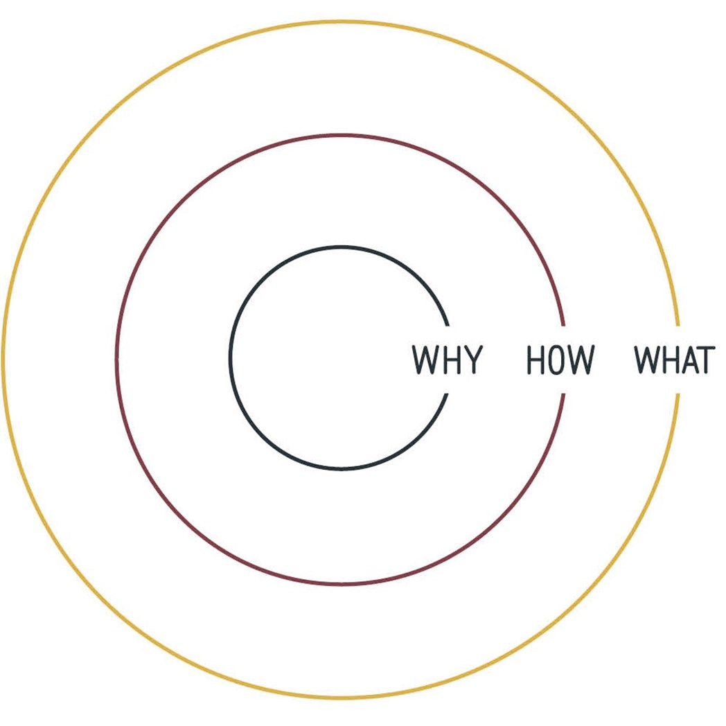 Simon Sinsek's Golden Circle illustrates the importance of always starting with the Why in purpose-driven leadership.
