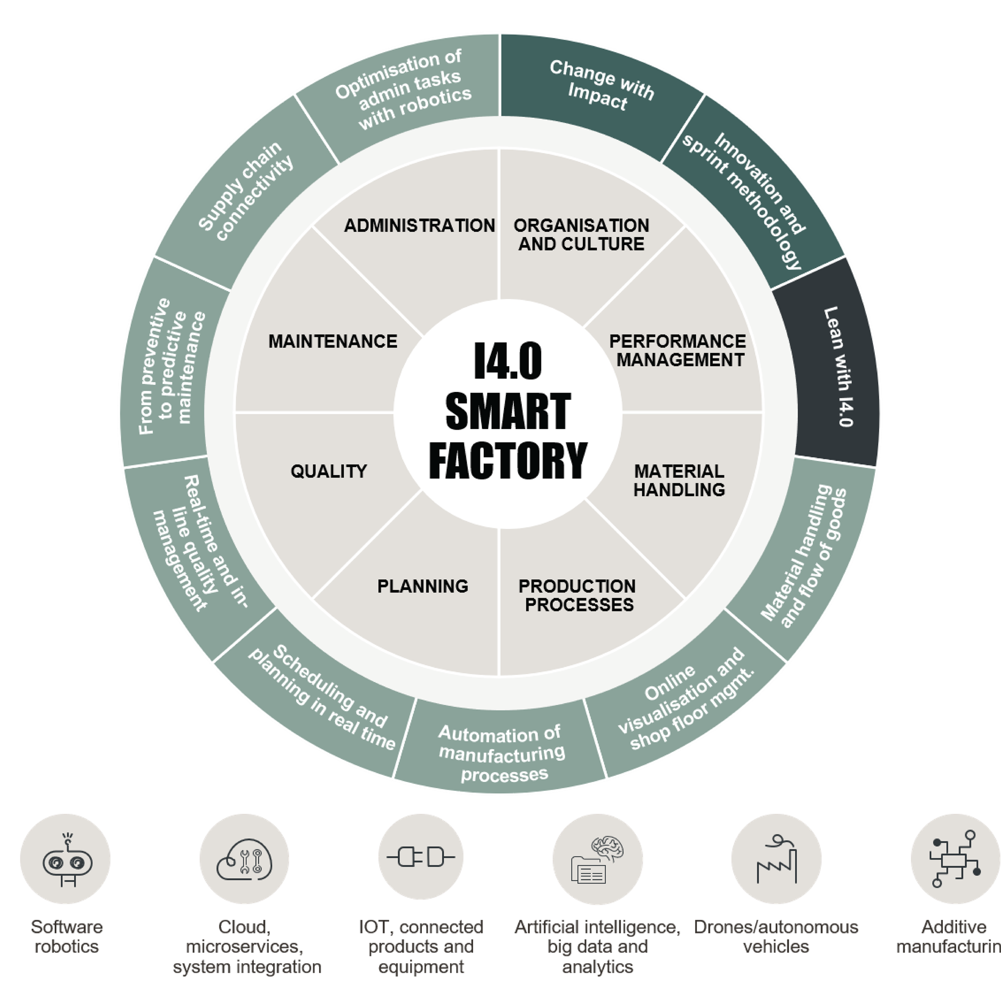 The four main tools and methodologies that we have been using for Factory Turnaround.