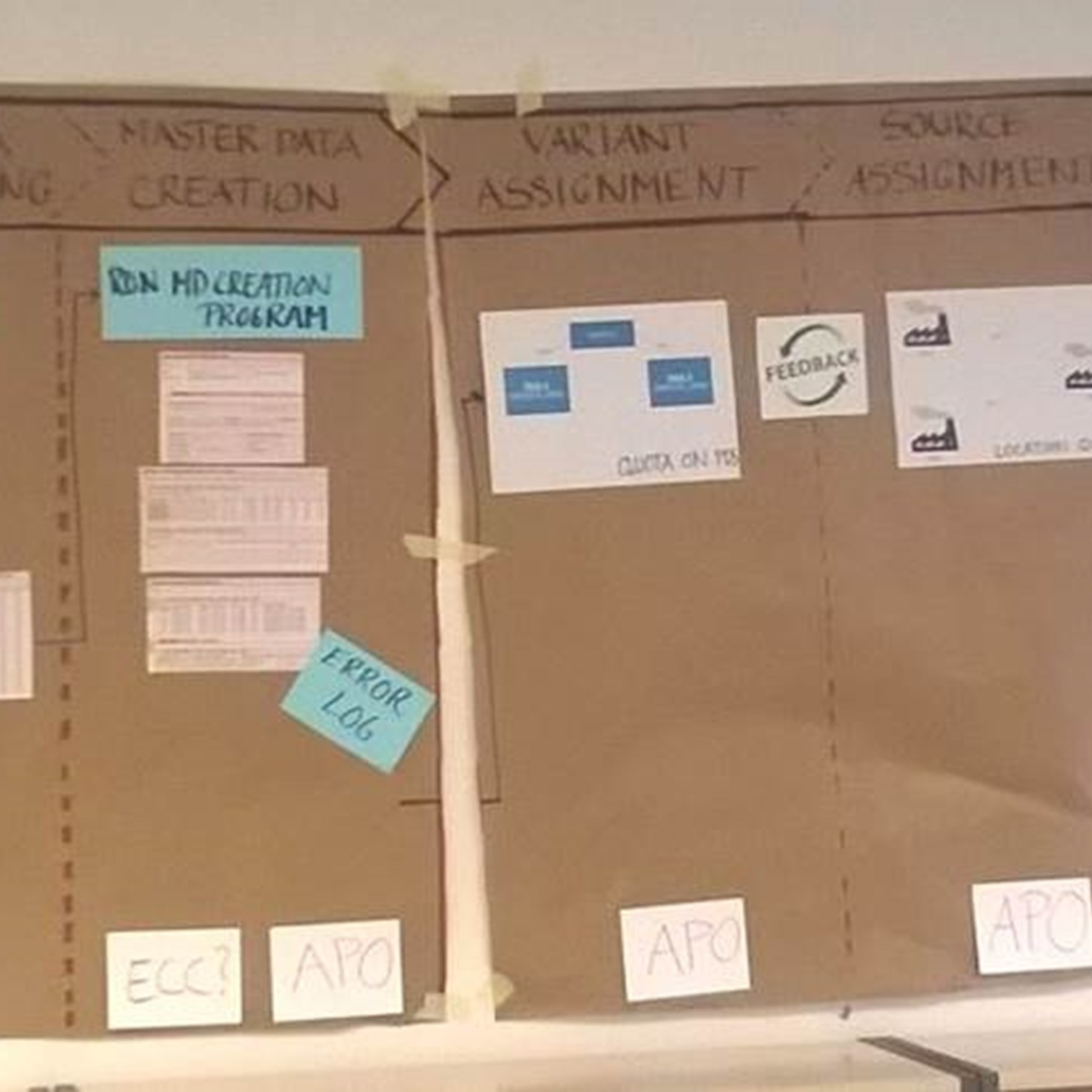 A large brown piece of paper visualising the impact solution design quickly turned into the backbone of the project.