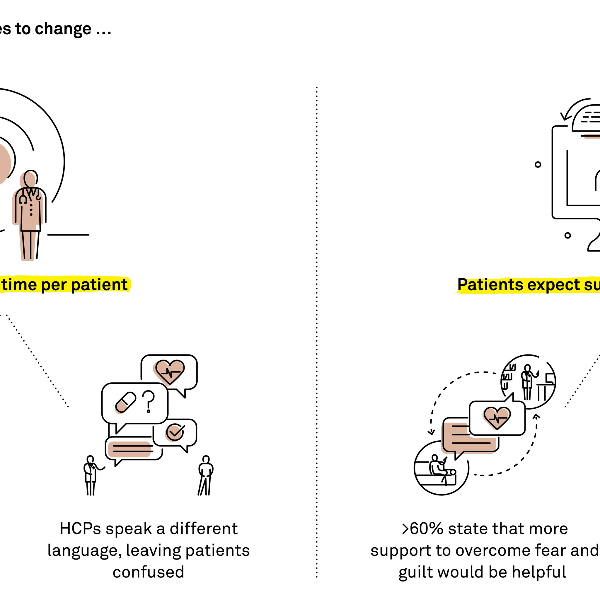 A summery of our key learnings for succeeding with either patient support programmes.