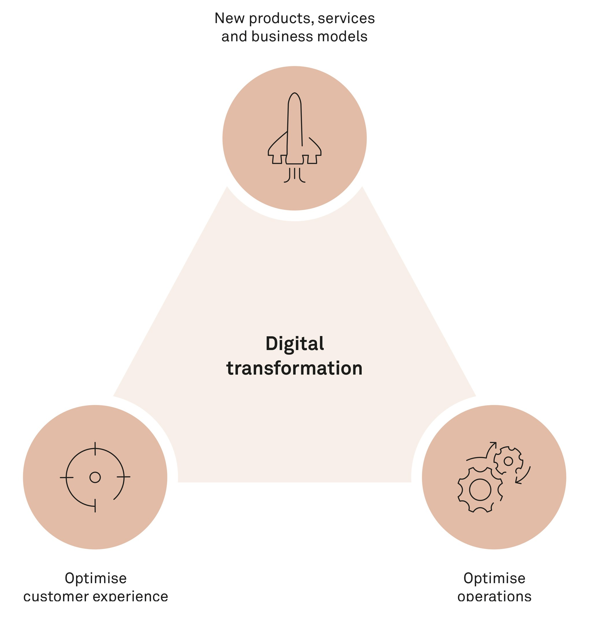 How to ignite your digital transformation journey