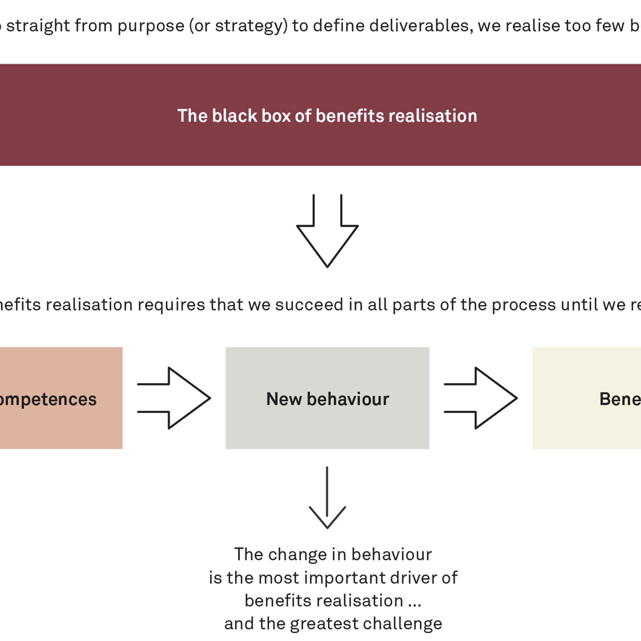 The black box of benefits realisation