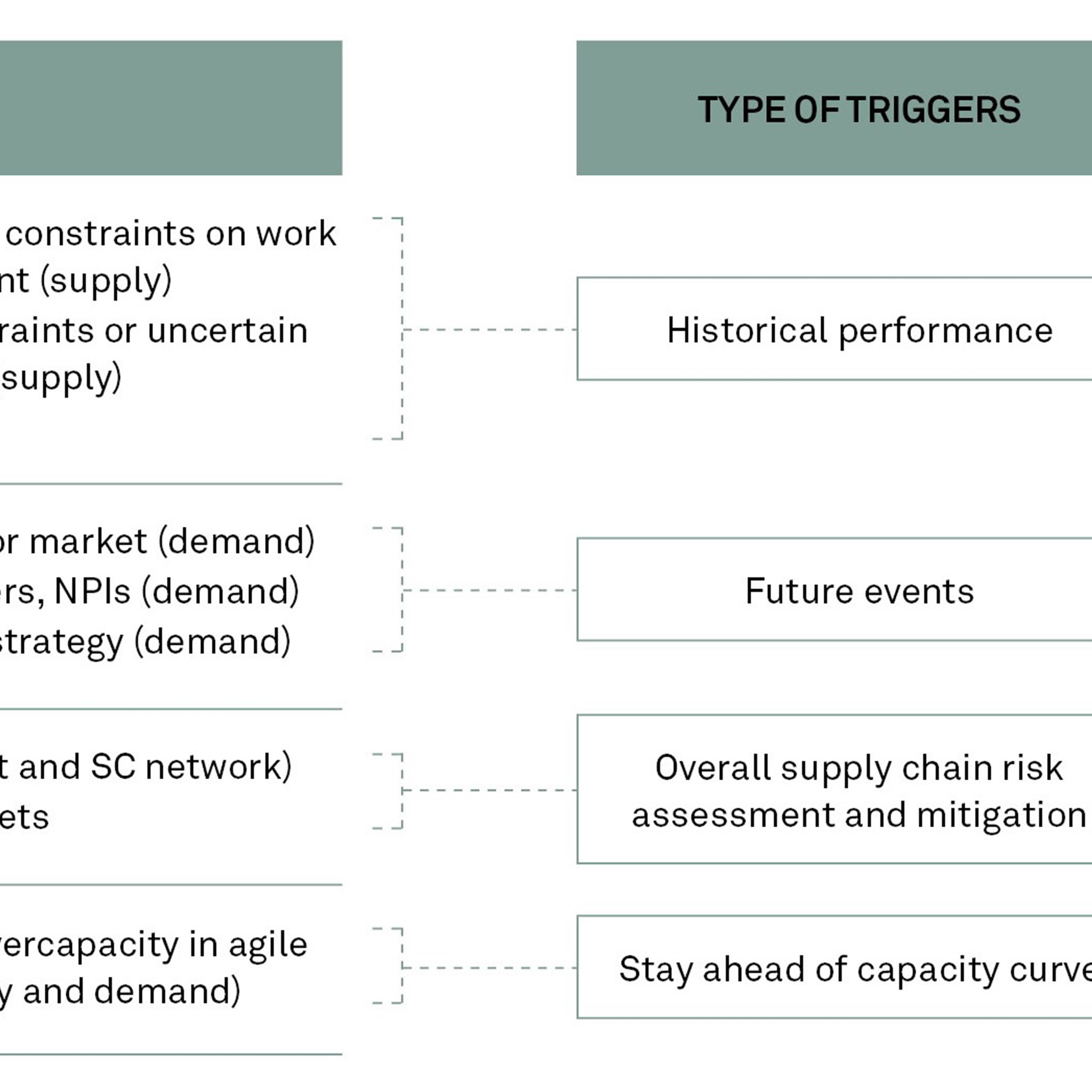 Triggers influencing supply chain scenario planning