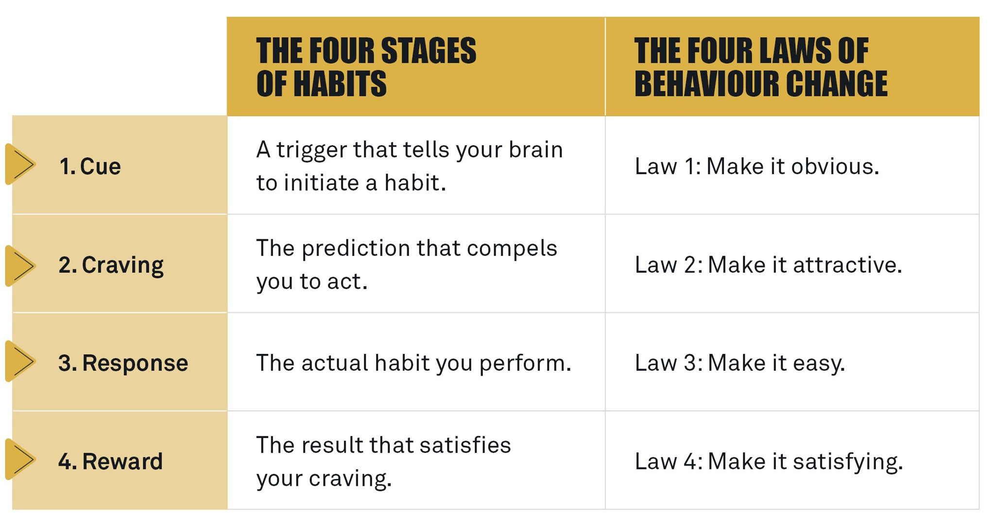 The four stages of habits and the four laws of behaviour change