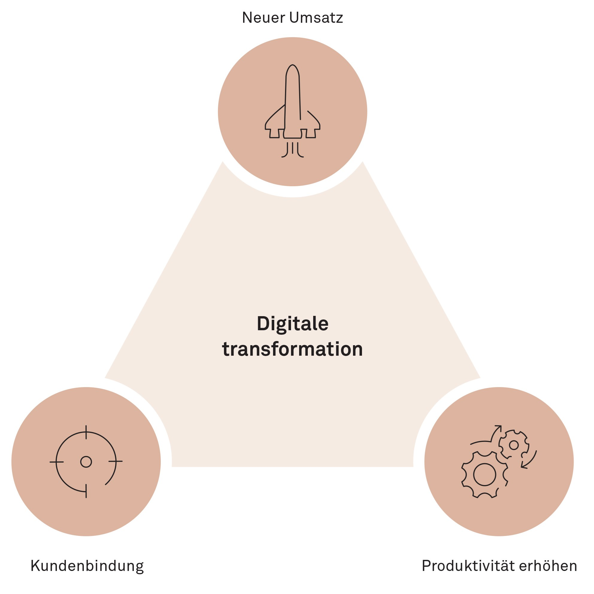 So bringer Sie ihre digitale Transformation in Gang