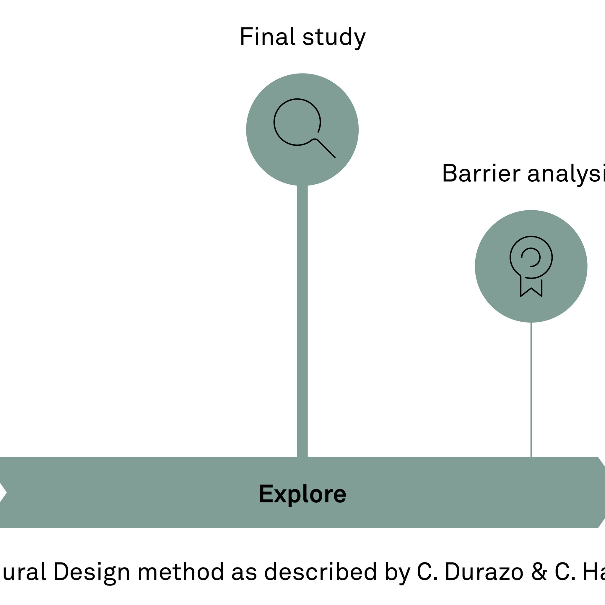 Using curiosity and triggers to design environments for behavioural change