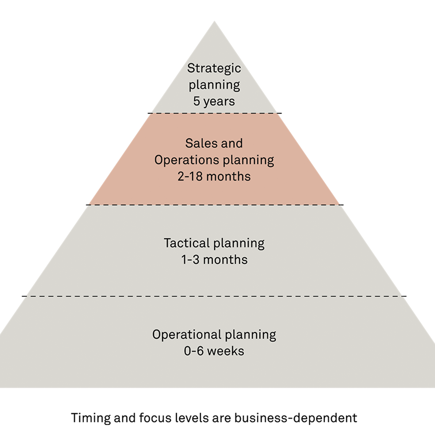 Timing and focus levels are business-dependent in integrated business planning