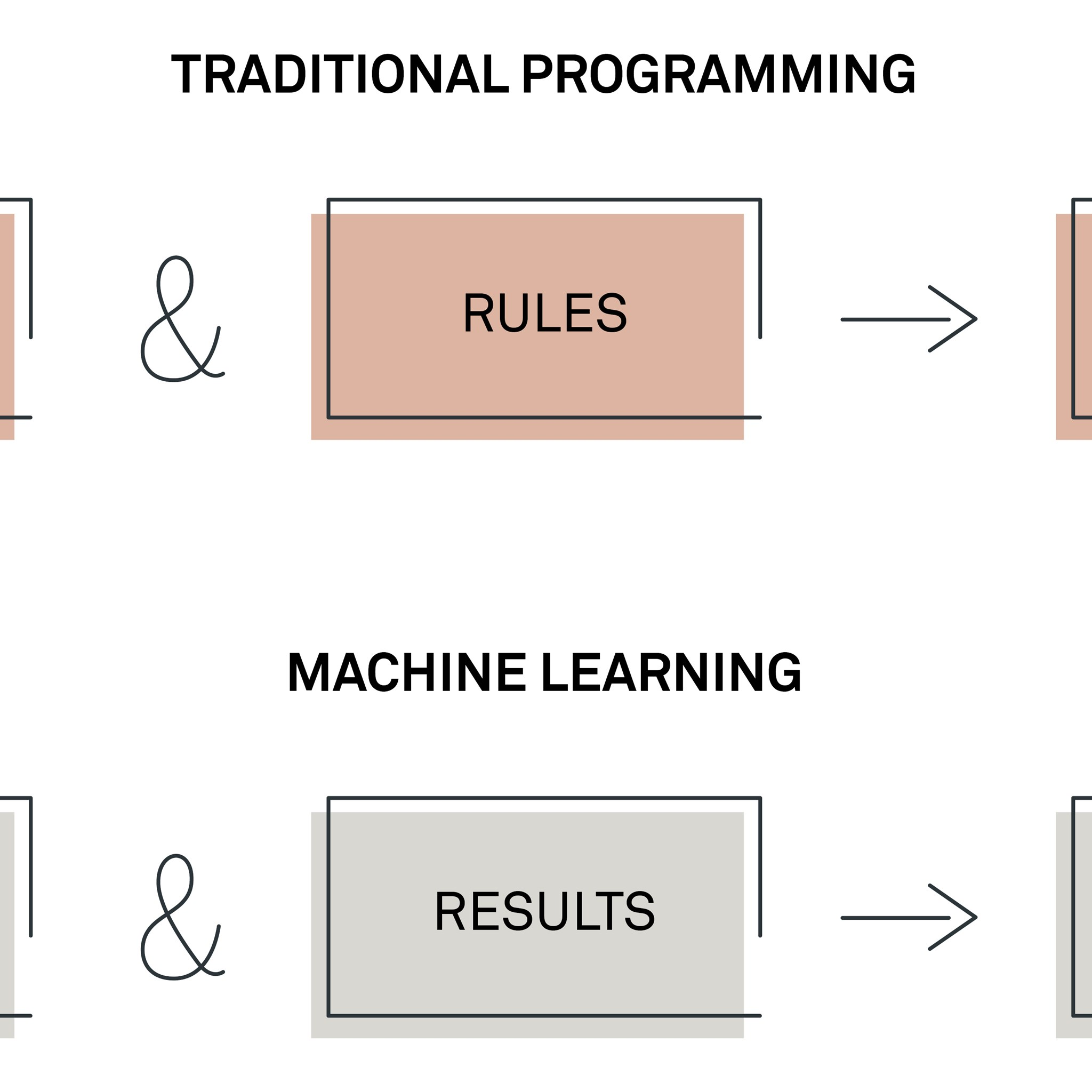 Traditional programming versus machine learning