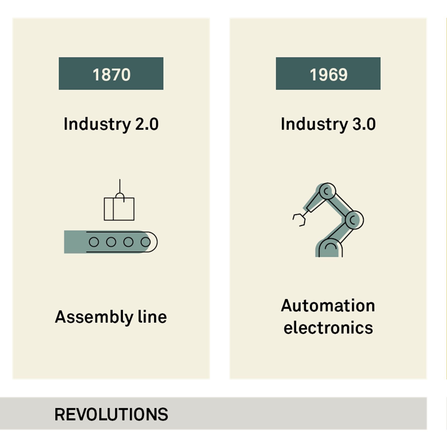 We believe that I4.0 is not a finite system or thing – it is a natural evolution using technology to add intelligence to all existing assets of our current manufacturing/supply system.