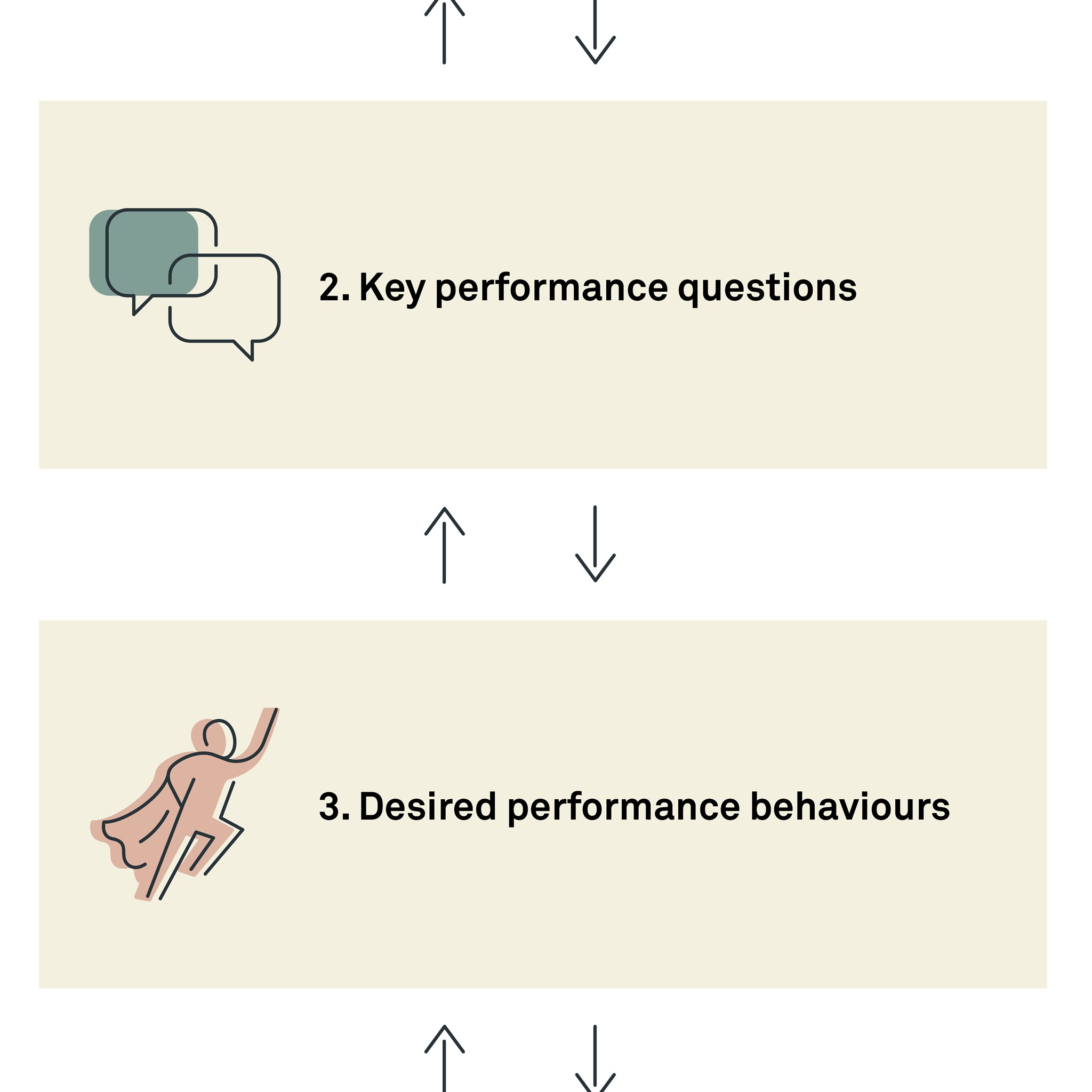 Behavioural performance metrics