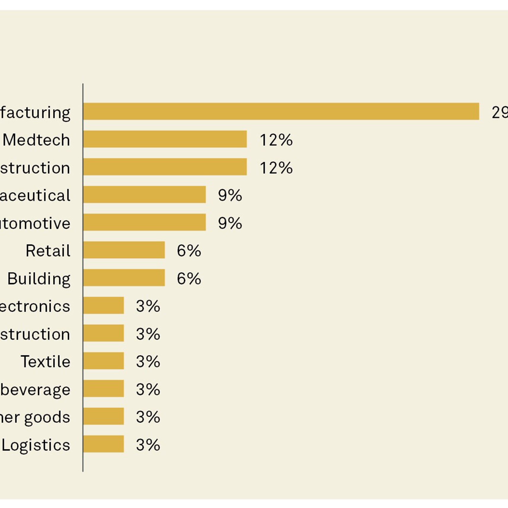 Results from Implement's post-COVID-19 Global Supply Chain survey.