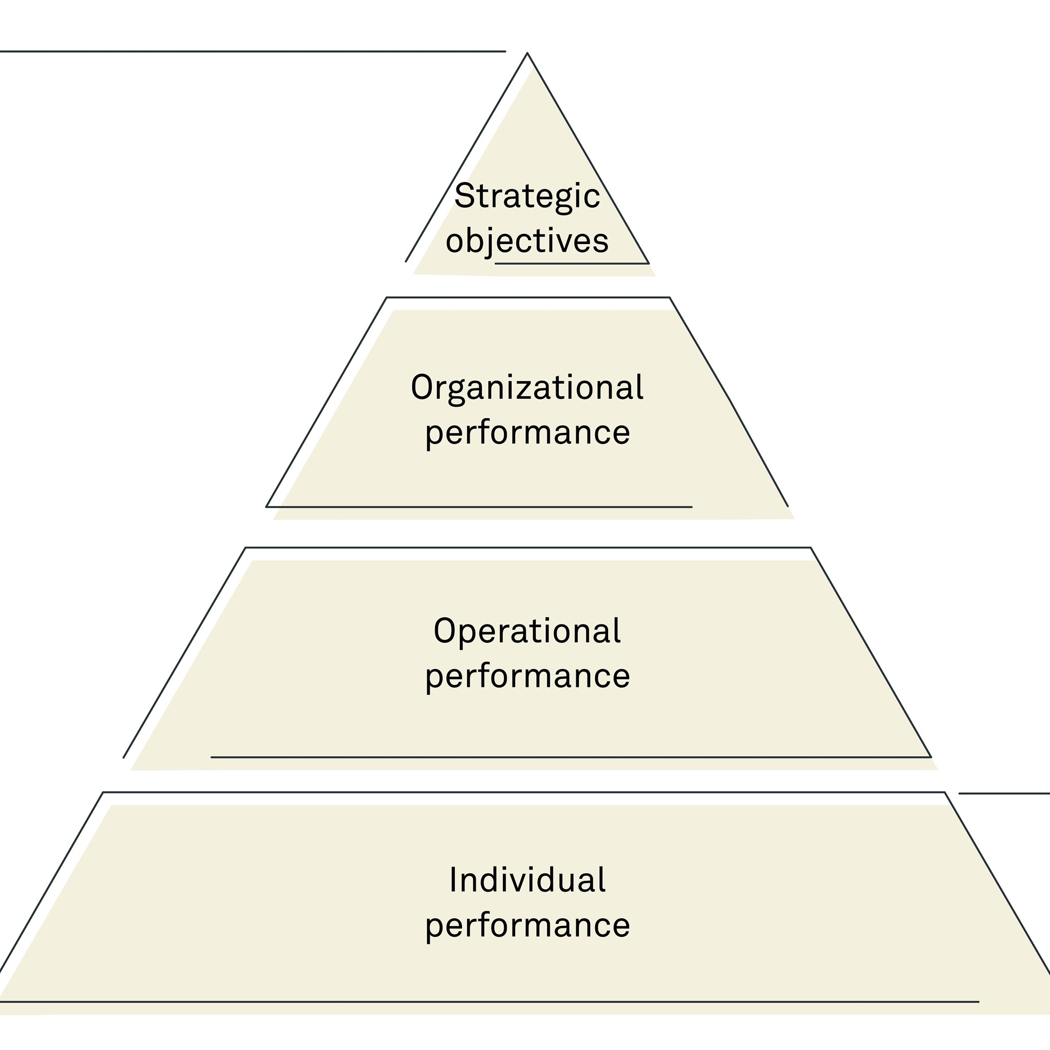What is the difference between business performance management and people performance management?