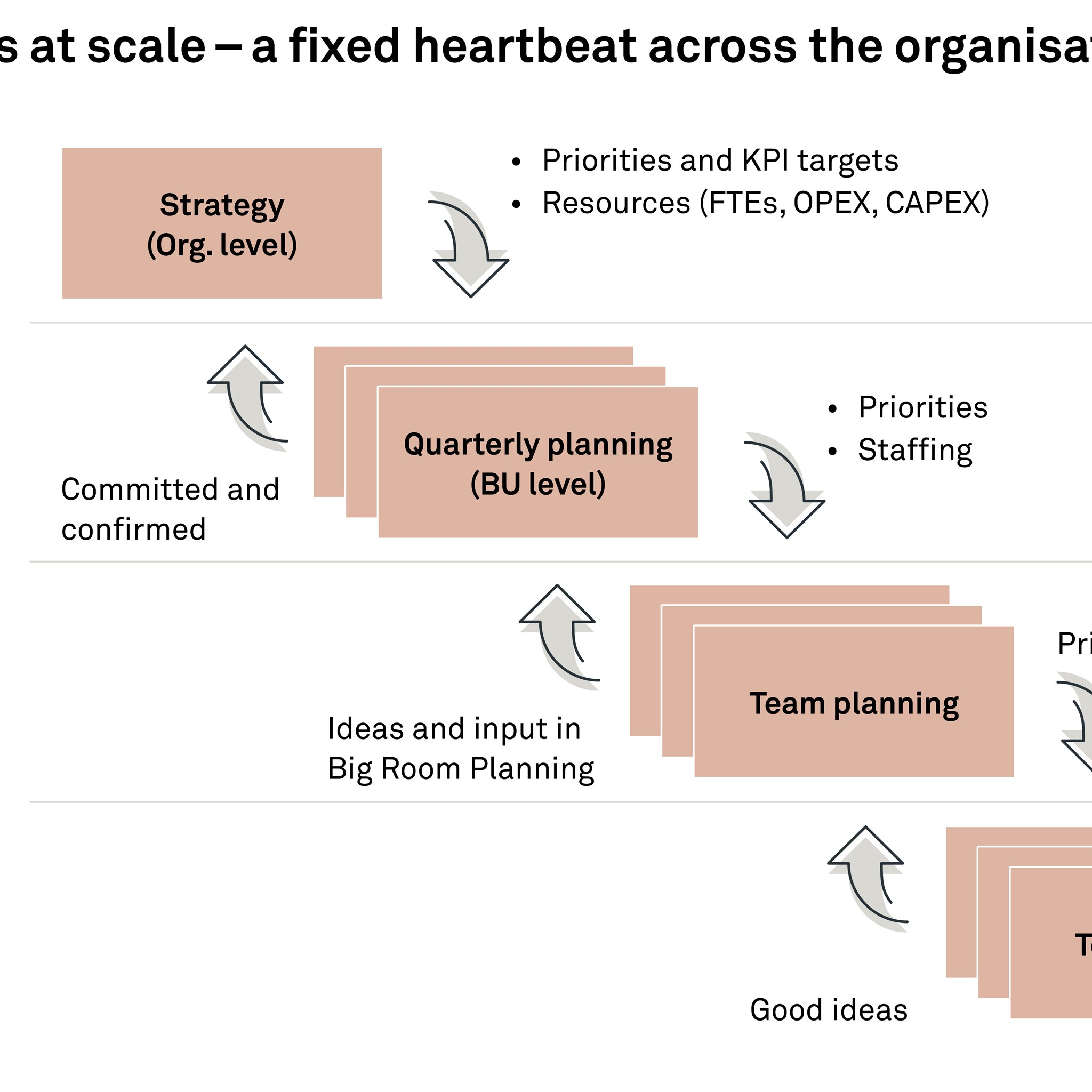 Agile processes at scale – a fixed heartbeat across the organisation